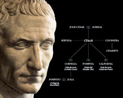 Las Mujeres De Julio César De Cornelia A Cleopatra